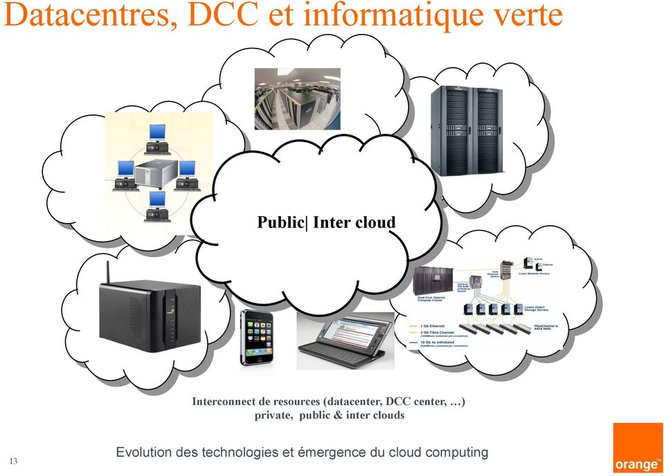 Interconnect de resources