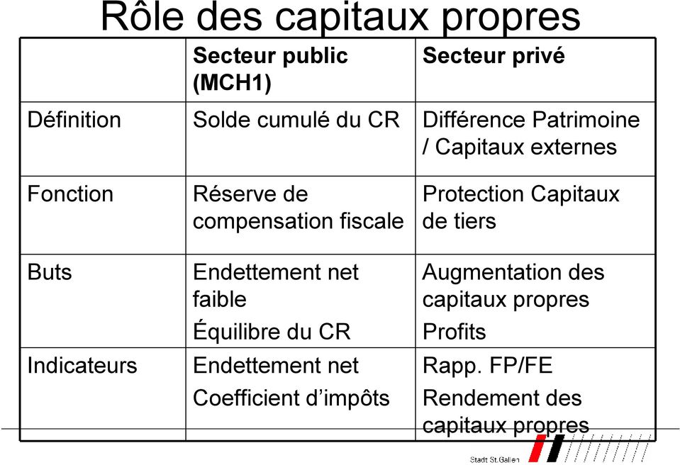 fiscale Endettement net faible Équilibre du CR Endettement net Coefficient d impôts Protection
