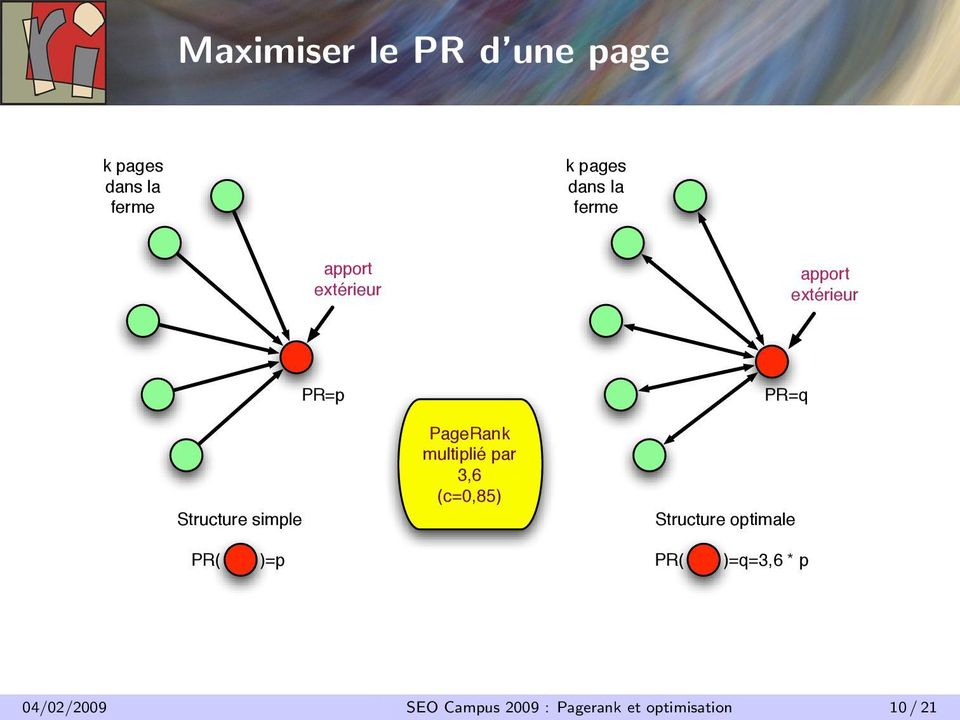PageRank multiplié par 3,6 (c=0,85) PR=q Structure optimale PR( )=p