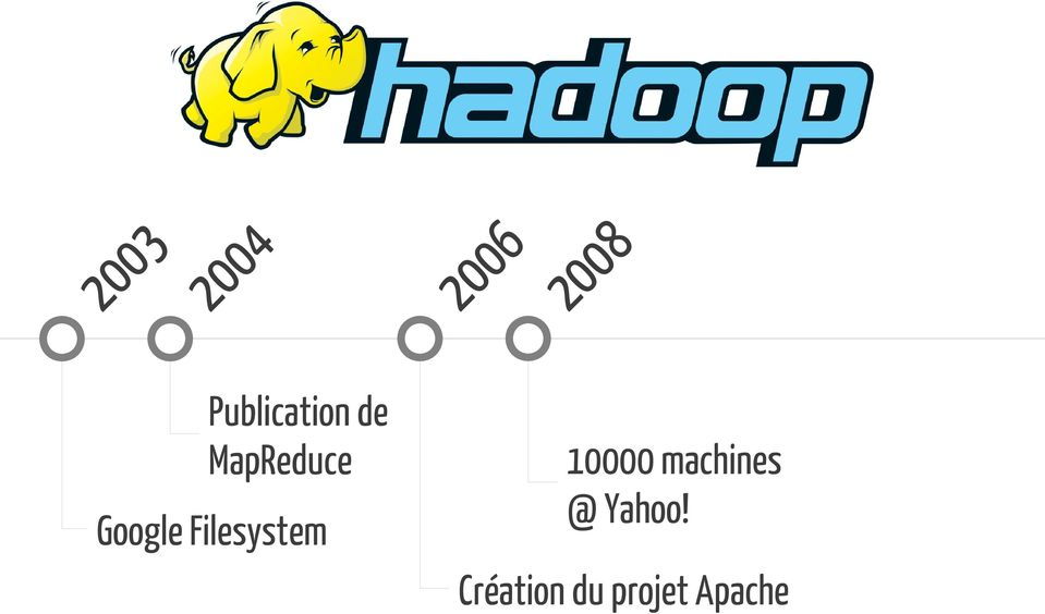 de MapReduce 10000 machines