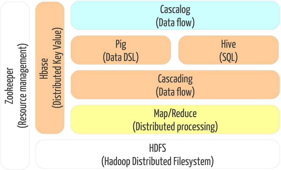 Hive (SQL) Cascading (Data flow) Map/Reduce