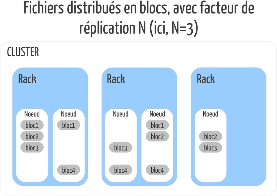 bloc1 bloc2 bloc3 Rack Noeud bloc1 Noeud Rack