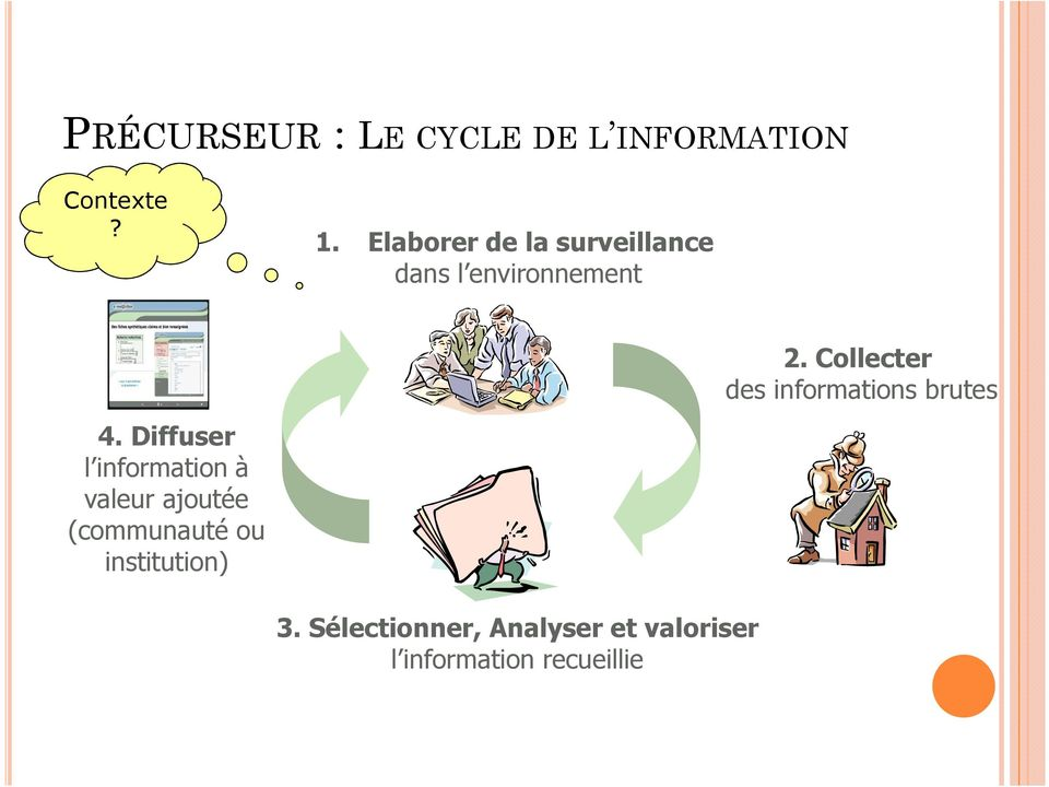 Collecter des informations brutes 4.