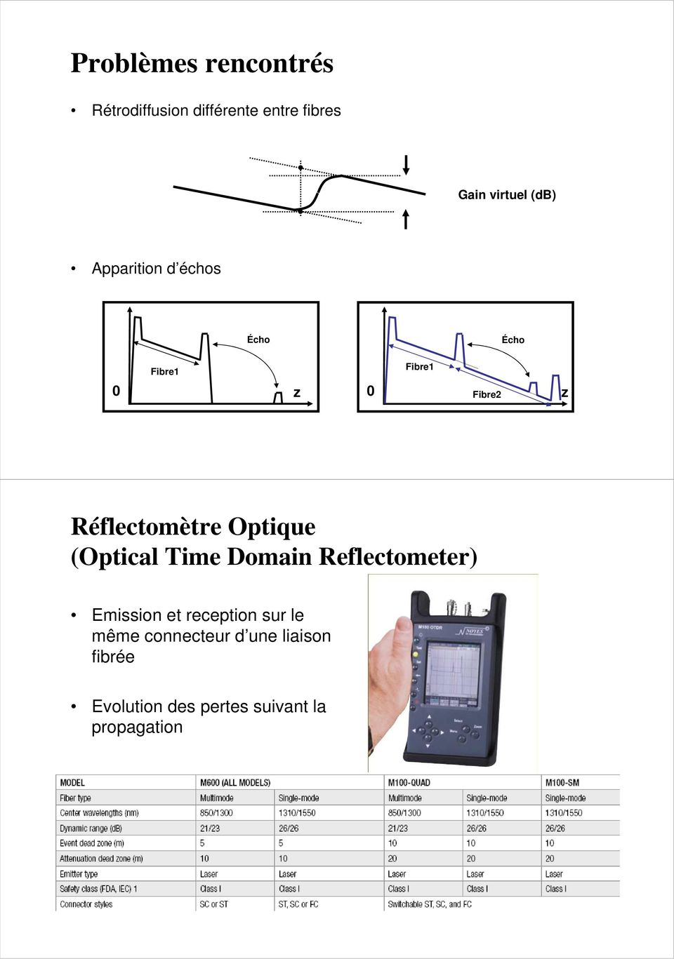Réflectomètre Optique (Optical Time Domain Reflectometer) Emission et