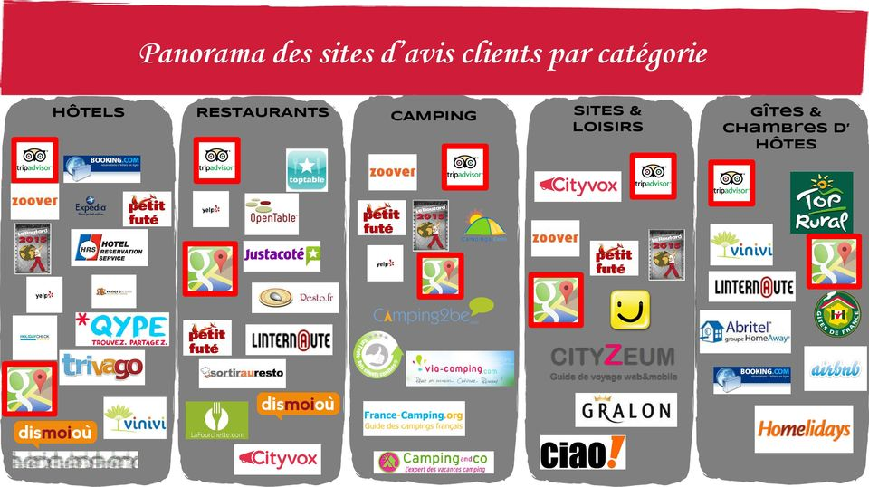 RESTAURANTS CAMPING SITES &