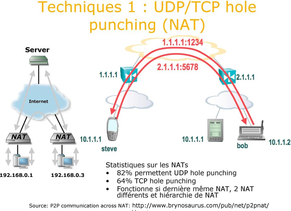 3 Statistiques sur les NATs 82% permettent UDP hole punching 64% TCP hole punching