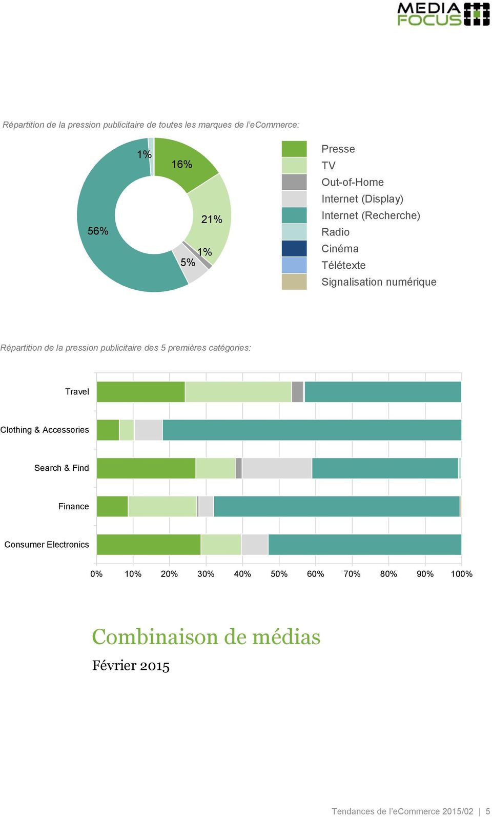 la pression publicitaire des 5 premières catégories: Travel Clothing & Accessories Search & Find Finance Consumer