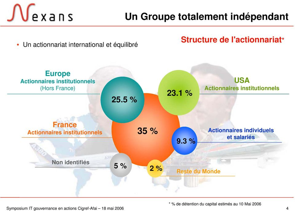 1 % USA Actionnaires institutionnels France Actionnaires institutionnels 35 % 9.