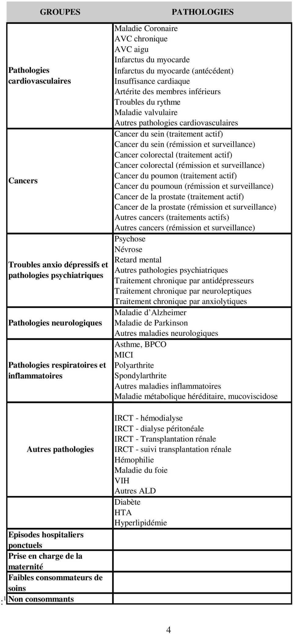 pathologies cardiovasculaires Cancer du sein (traitement actif) Cancer du sein (rémission et surveillance) Cancer colorectal (traitement actif) Cancer colorectal (rémission et surveillance) Cancer du