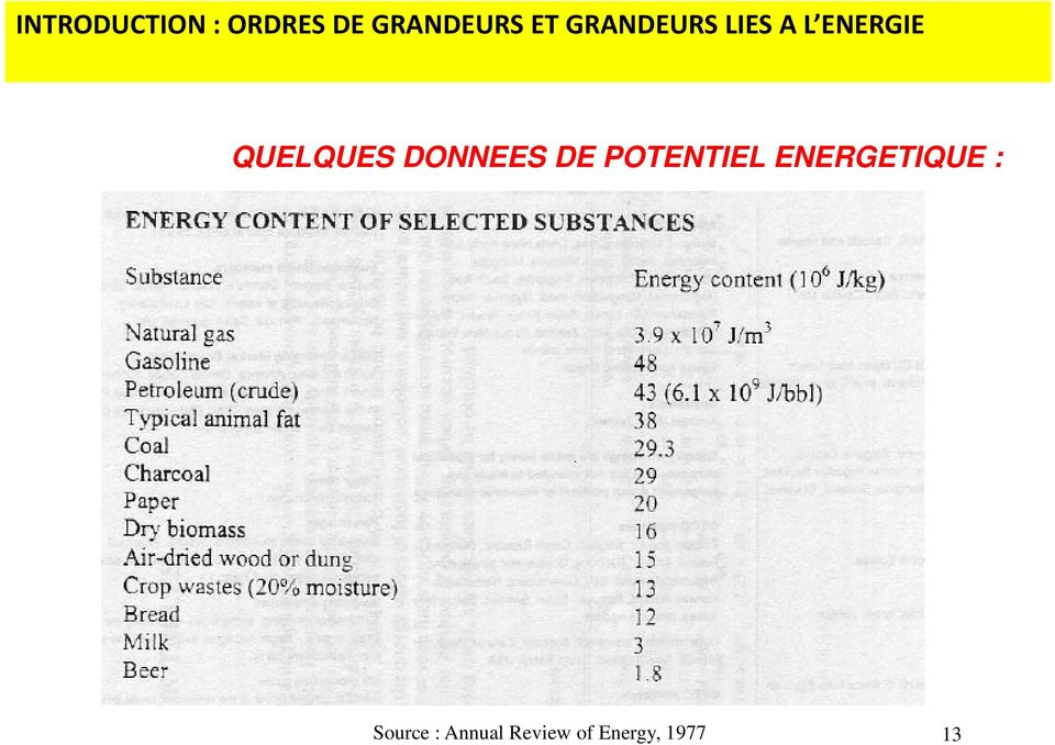 DONNEES DE POTENTIEL ENERGETIQUE :
