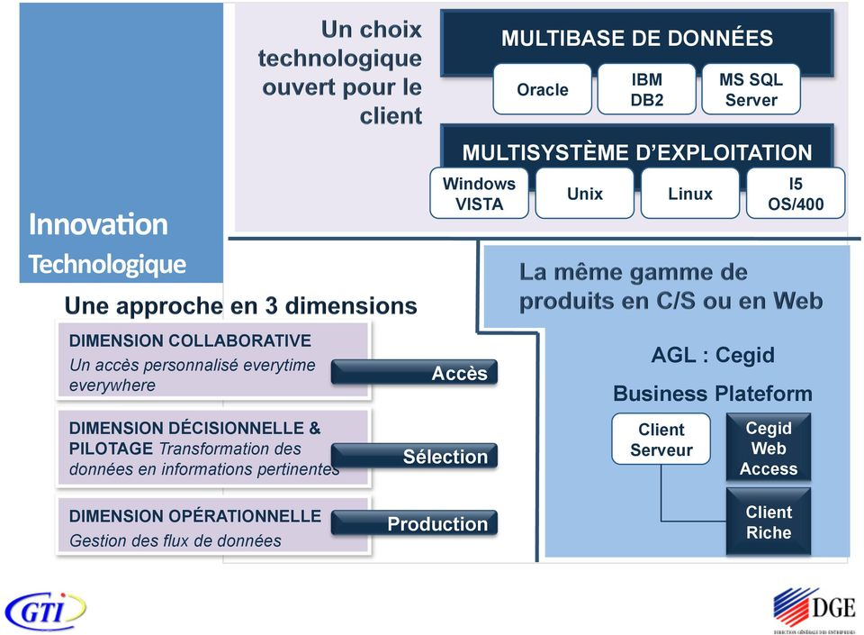 Business Plateform DIMENSION DÉCISIONNELLE & PILOTAGE Transformation des données en informations pertinentes