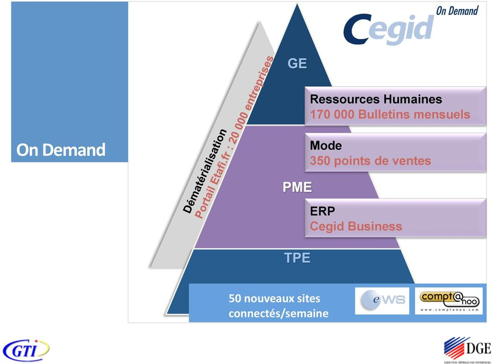 350 points de ventes ERP Cegid