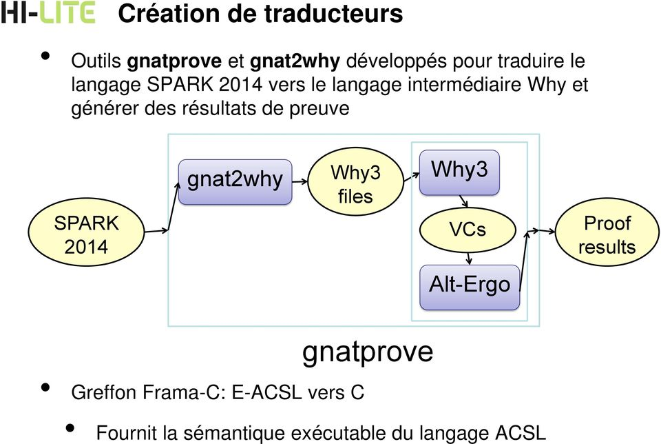 preuve SPARK 2014 gnat2why Why3 files Why3 VCs Alt-Ergo Proof results Greffon