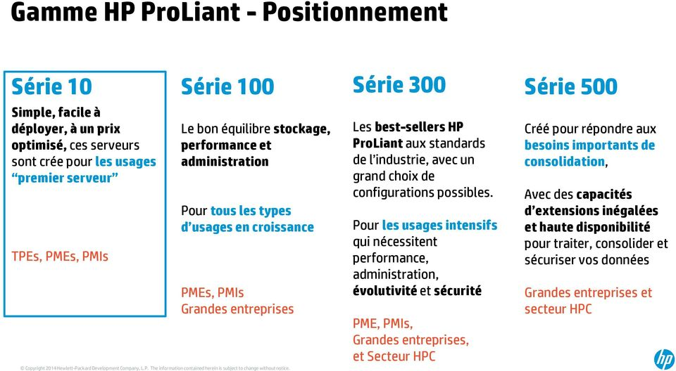 Série 300 Les best-sellers HP ProLiant aux standards de l industrie, avec un grand choix de configurations possibles.