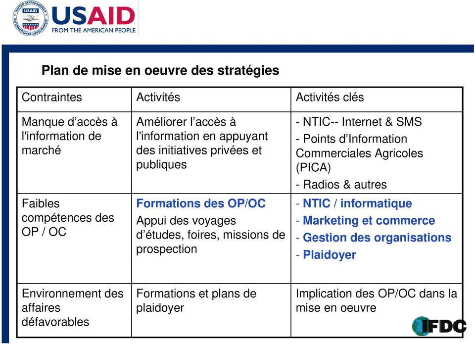 prospection - NTIC-- Internet & SMS - Points d Information Commerciales Agricoles (PICA) - Radios & autres - NTIC / informatique - Marketing et commerce