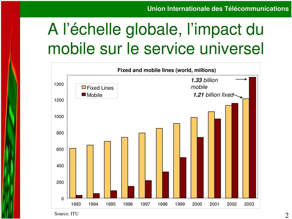 Mobile 1.33 billion mobile 1.