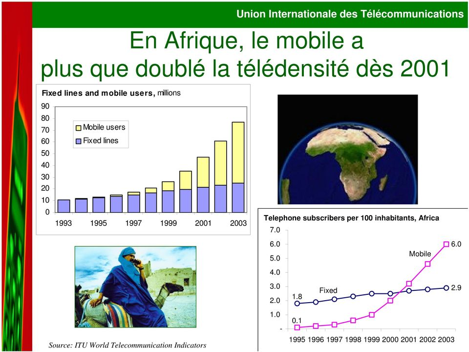 Telephone subscribers per 100 inhabitants, Africa 7.0 6.0 5.0 4.0 Mobile 6.0 3.0 2.0 1.8 Fixed 2.