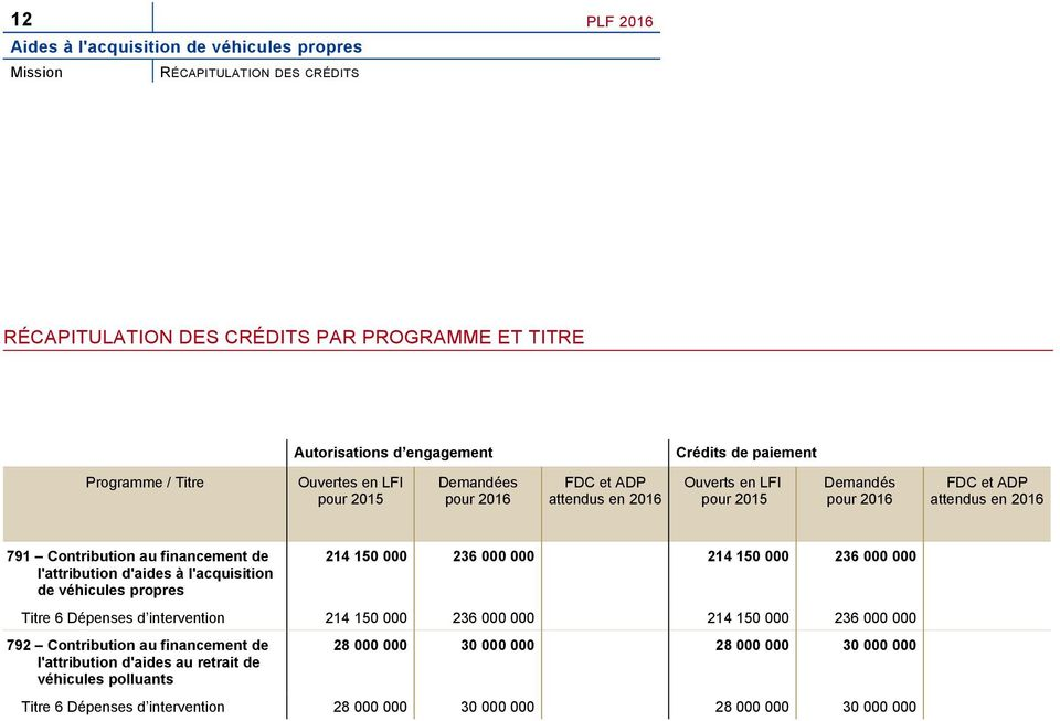 de l'attribution d'aides à l'acquisition de véhicules propres 214 150 000 236 000 000 214 150 000 236 000 000 Titre 6 Dépenses d intervention 214 150 000 236 000 000 214 150 000 236 000 000 792