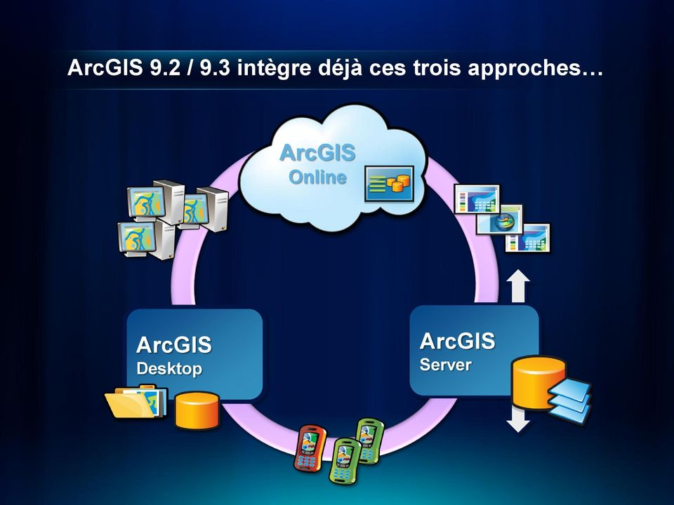 trois approches ArcGIS
