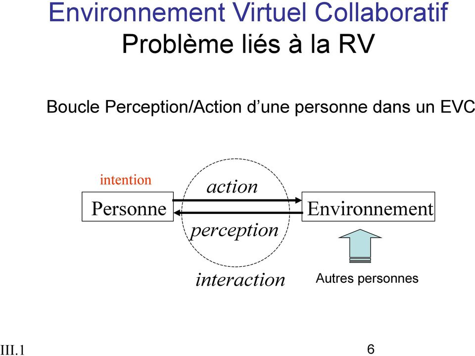 dans un EVC intention Personne action perception