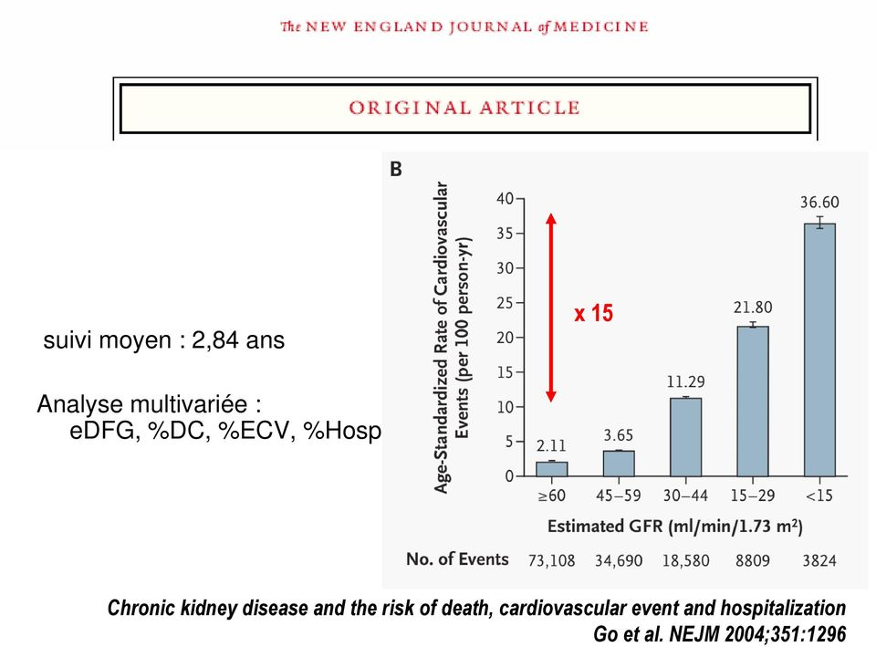 kidney disease and the risk of death,