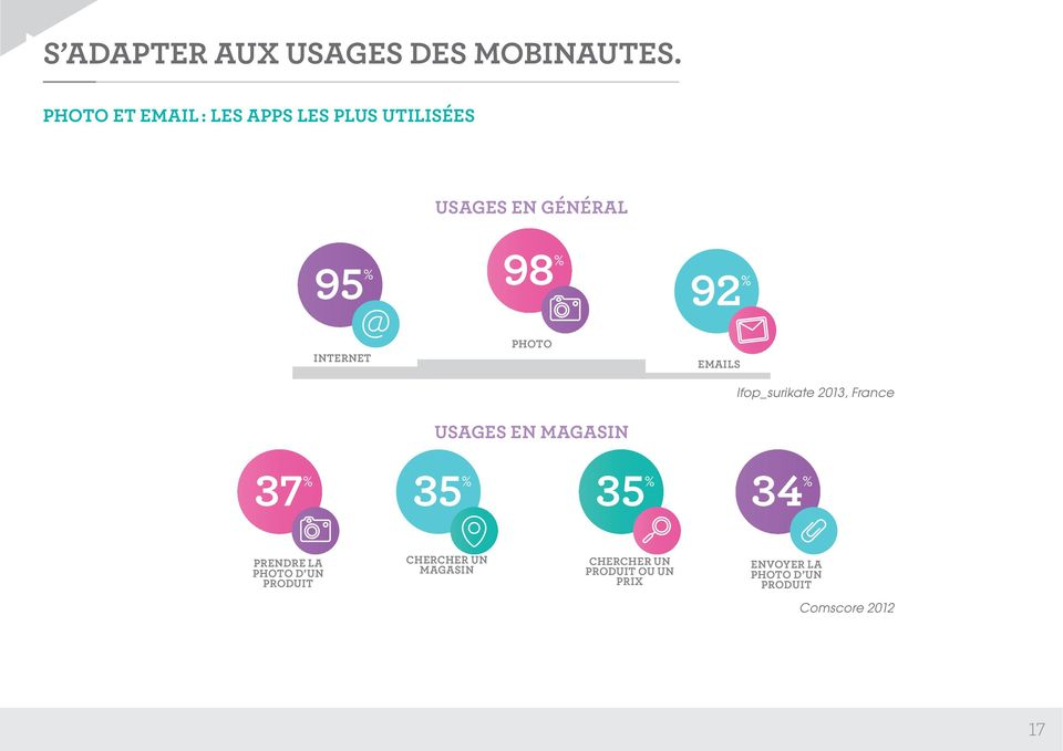 INTERNET PHOTO USAGES EN MAGASIN EMAILS Ifop_surikate 2013, France 37 % 35 % 35 %