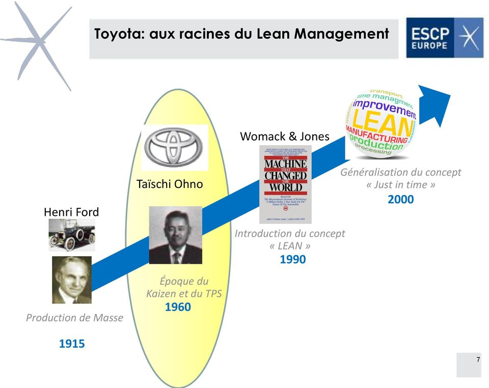 Kaizen et du TPS 1960 Introduction du concept «LEAN»