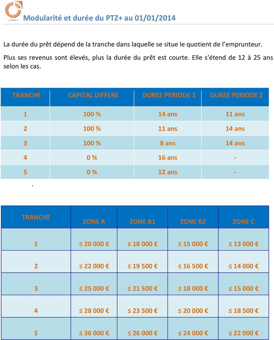 TRANCHE CAPITAL DIFFERE DUREE PERIODE 1 DUREE PERIODE 2 1 100 % 14 ans 11 ans 2 100 % 11 ans 14 ans 3 100 % 8 ans 14 ans 4 0 % 16 ans - 5 0 % 12