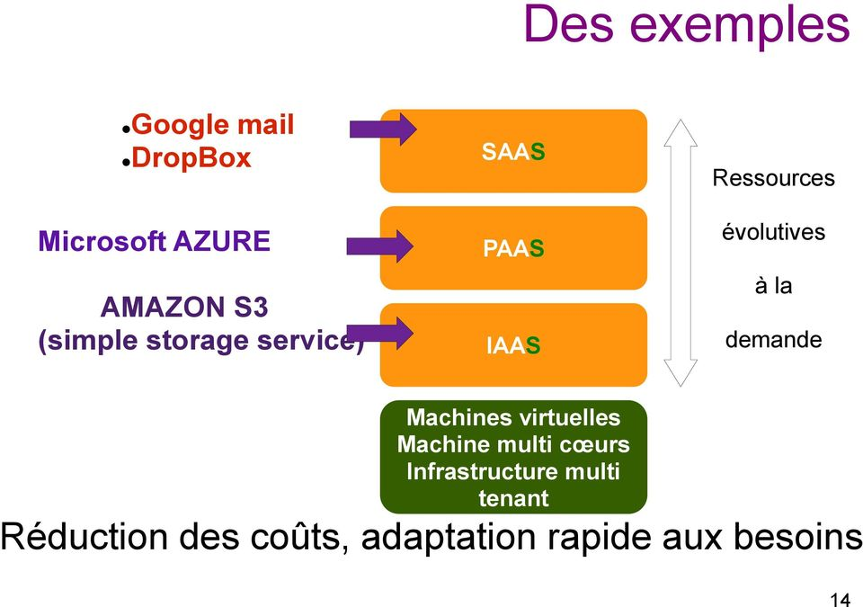 la demande Machines virtuelles Machine multi cœurs
