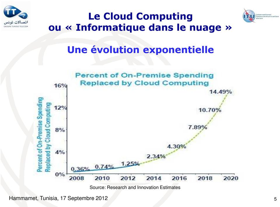 exponentielle Source: Research and