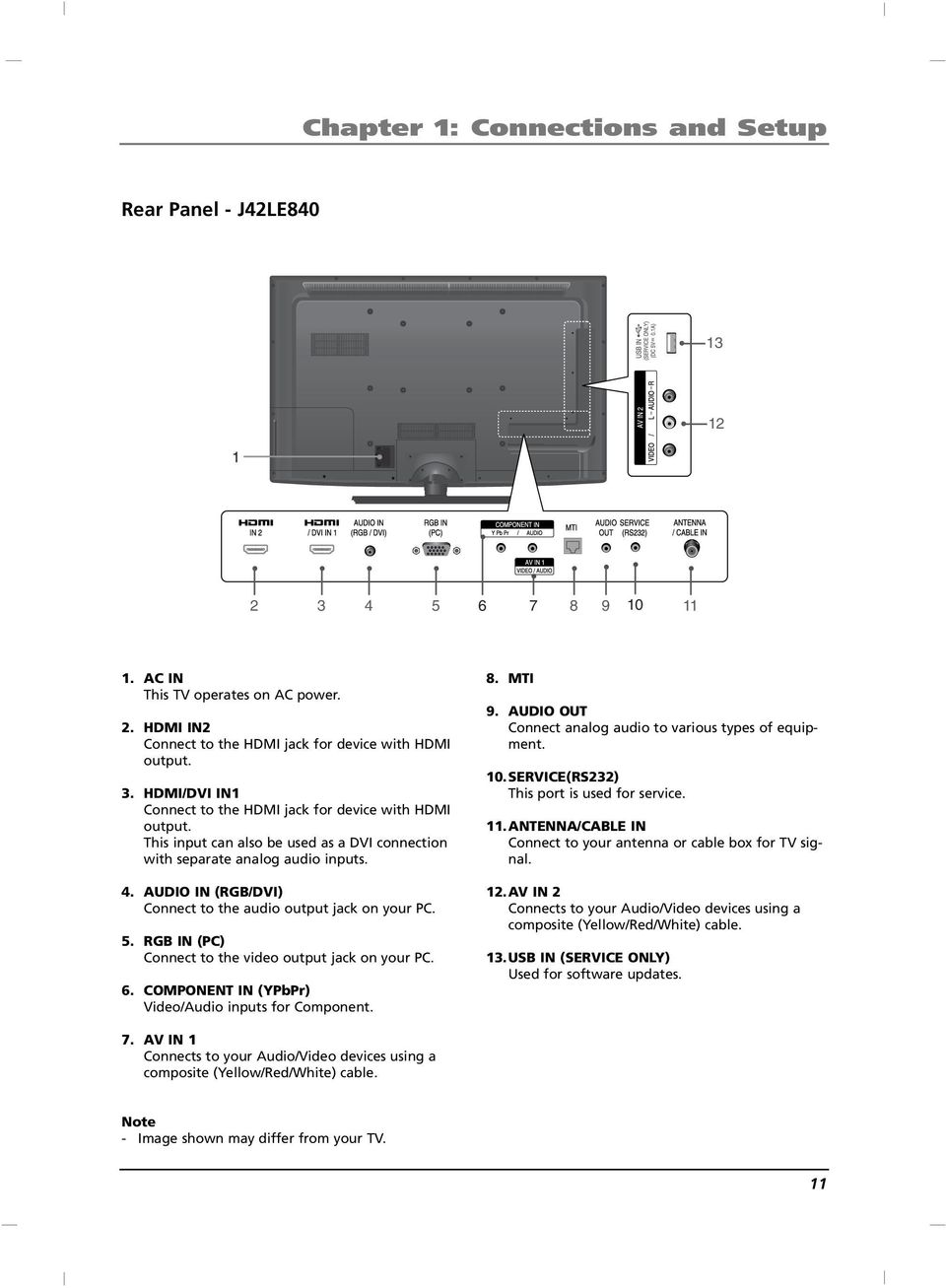 RB IN (PC) Connect to the video output jack on your PC. 6. COMPONENT IN (YPbPr) Video/Audio inputs for Component. 8. MTI 9. AUDIO OUT Connect analog audio to various types of equipment. 10.
