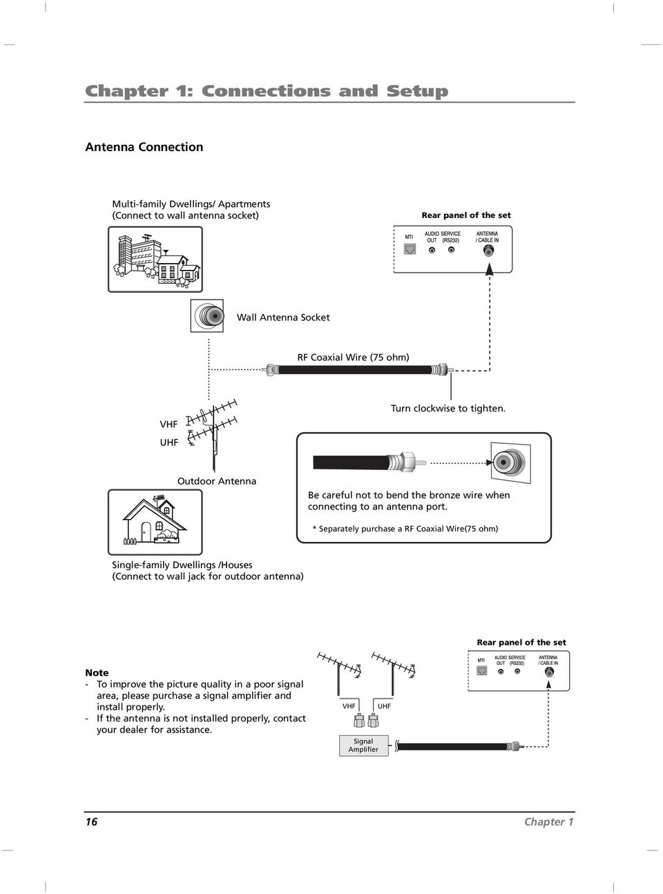 * Separately purchase a RF Coaxial Wire(75 ohm) Single-family Dwellings /Houses (Connect to wall jack for outdoor antenna) Rear panel of the set Note - To improve the