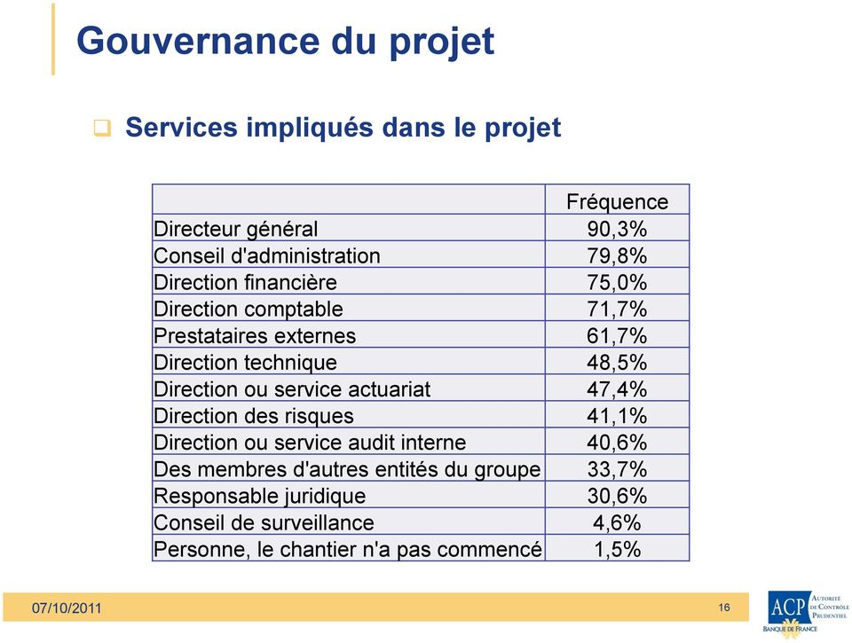 service actuariat 47,4% Direction des risques 41,1% Direction ou service audit interne 40,6% Des membres d'autres