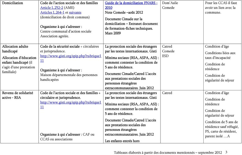 Guide de la domiciliation FNARS - 2010 Note août 2012 Document Cimade sur la domiciliation Extranet document de formation-fiches fiches techniques.