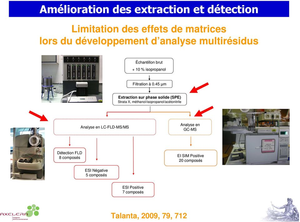 45 µm Extraction sur phase solide (SPE) Strata X, méthanol/isopropanol/acétonitrile Analyse en