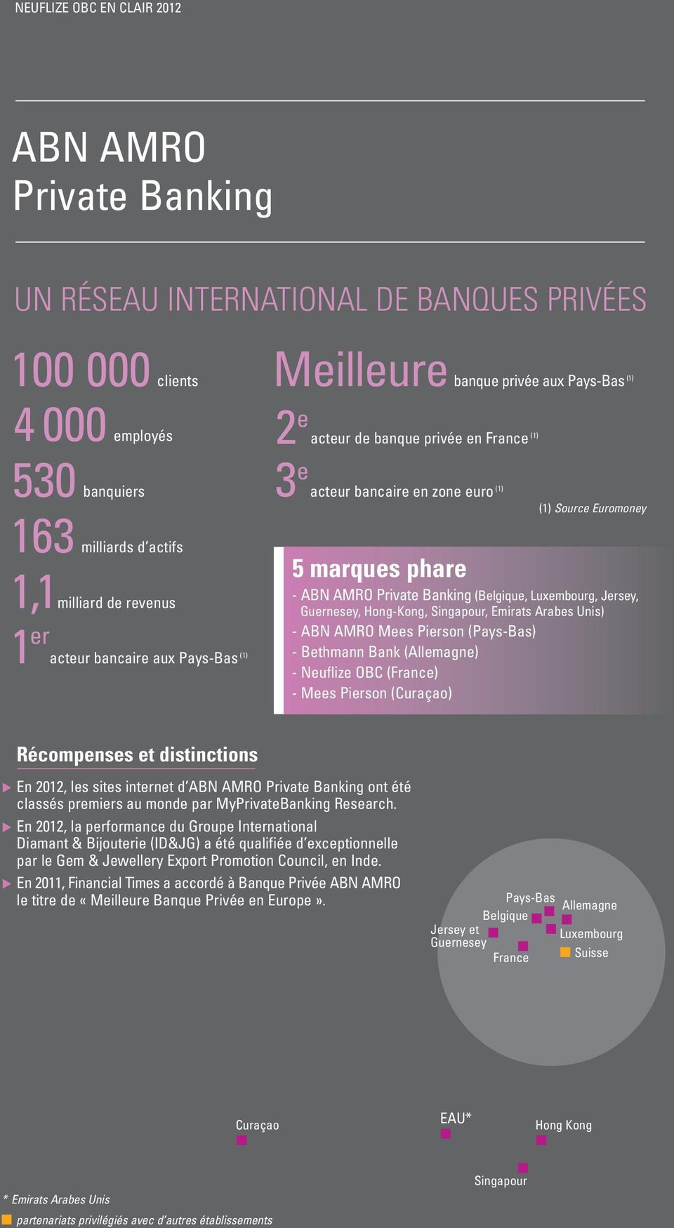 Luxembourg, Jersey, Guernesey, Hong-Kong, Singapour, Emirats Arabes Unis) - ABN AMRO Mees Pierson (Pays-Bas) - Bethmann Bank (Allemagne) - (France) - Mees Pierson (Curaçao) Récompenses et