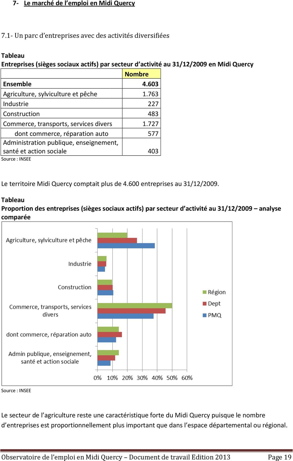 603 Agriculture, sylviculture et pêche 1.763 Industrie 227 Construction 483 Commerce, transports, services divers 1.