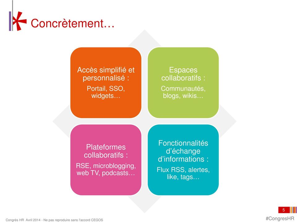 Plateformes collaboratifs : RSE, microblogging, web TV, podcasts