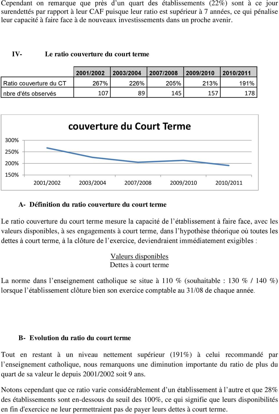 IV- Le ratio couverture du court terme Ratio couverture du CT 267% 226% 205% 213% 191% nbre d'éts observés 107 89 145 157 178 300% 250% 200% couverture du Court Terme 150% A- Définition du ratio