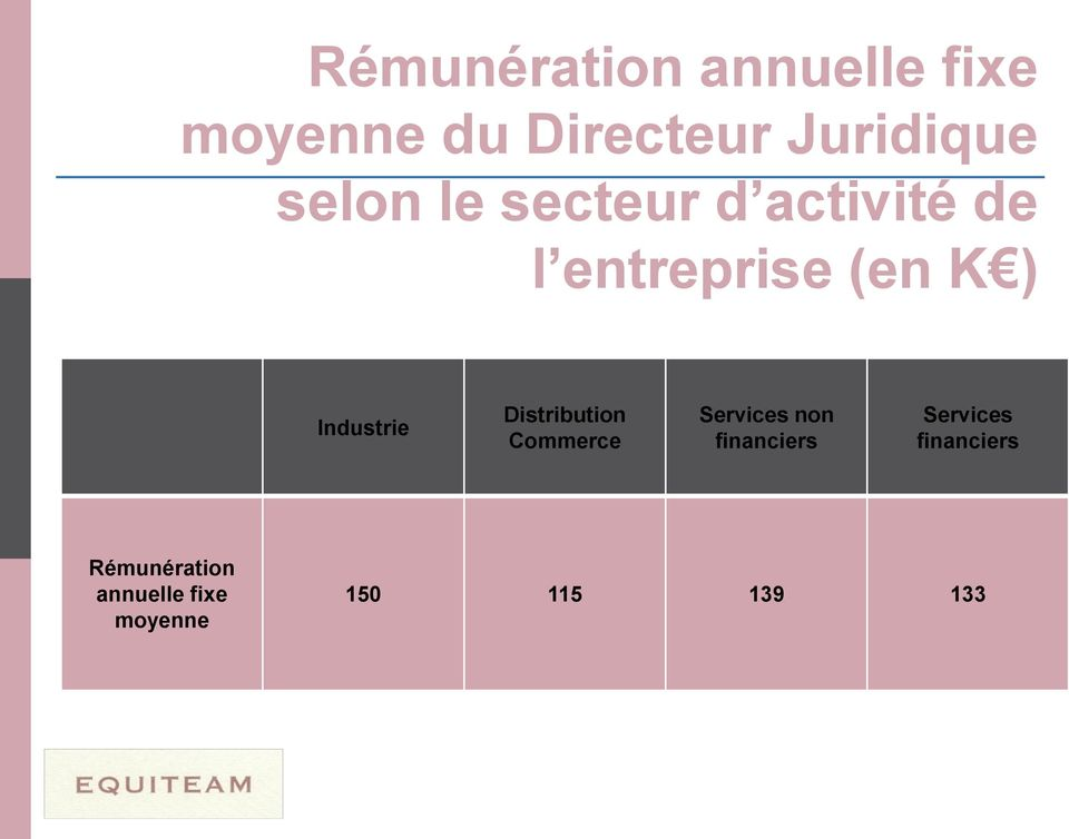Industrie Distribution Commerce Services non financiers