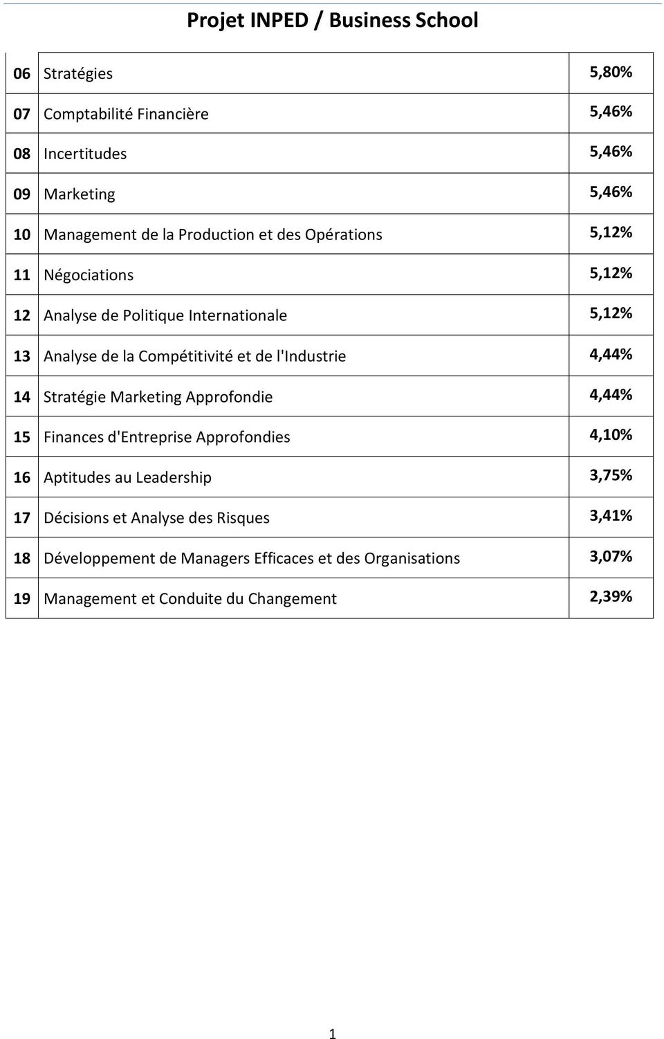 4,44% 14 Stratégie Marketing Approfondie 4,44% 15 Finances d'entreprise Approfondies 4,10% 16 Aptitudes au Leadership 3,75% 17