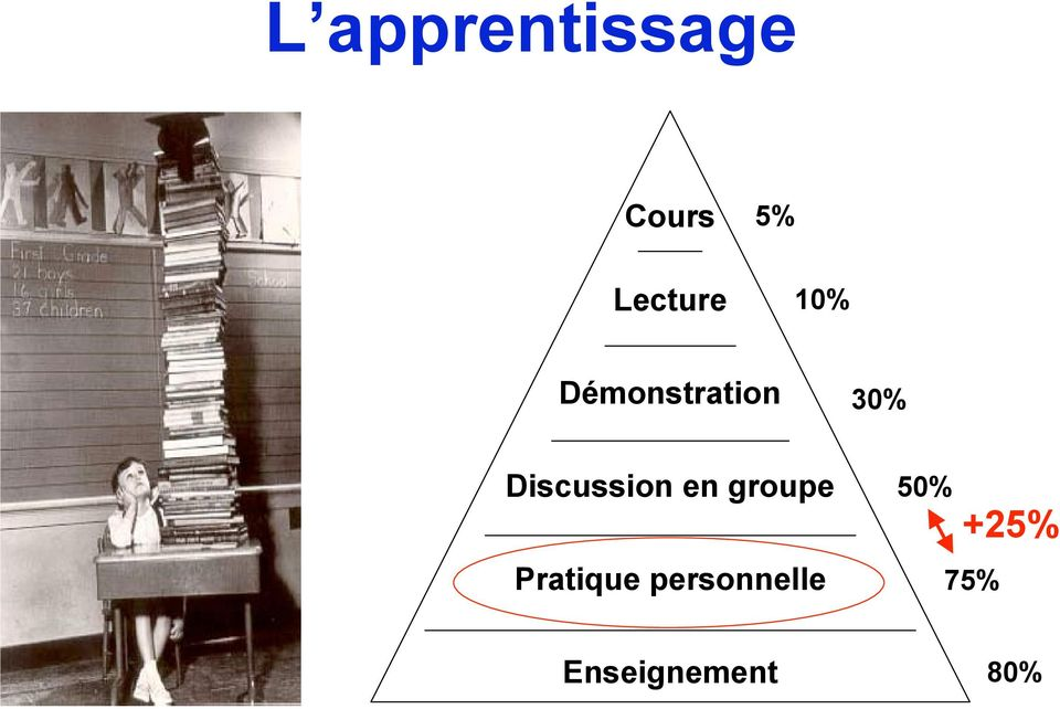 Discussion en groupe Pratique