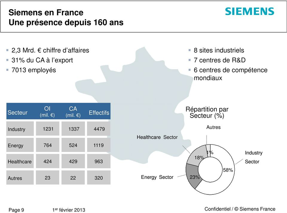Sectors OrderEntries OI Turnover CA Secteur (in millions) (mil. ) (in(mil.