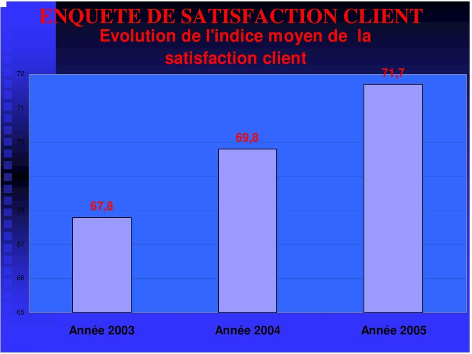 satisfaction client 71,7 71 70 69,8 69