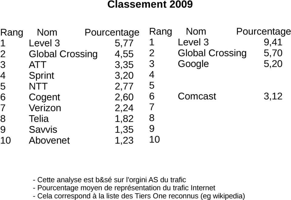 Global Crossing 5,70 3 Google 5,20 4 5 6 Comcast 3,12 7 8 9 10 - Cette analyse est b&sé sur l'orgini AS du trafic