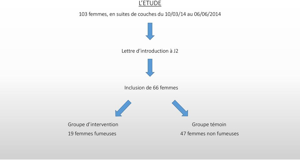 J2 Inclusion de 66 femmes Groupe d intervention