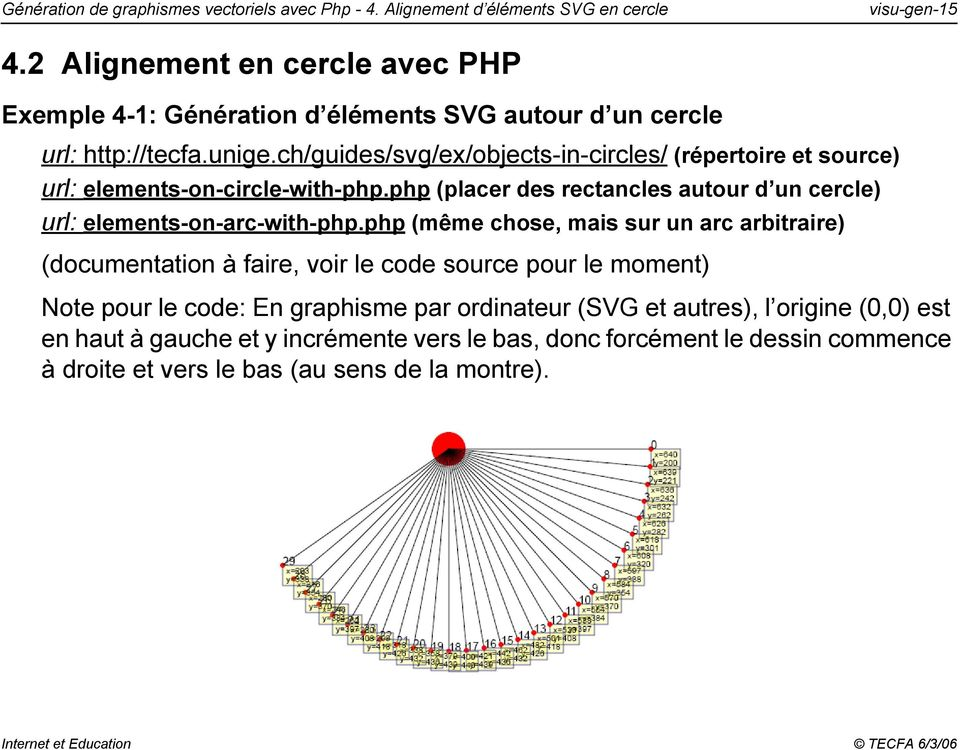 ch/guides/svg/ex/objects-in-circles/ (répertoire et source) url: elements-on-circle-with-php.php (placer des rectancles autour d un cercle) url: elements-on-arc-with-php.