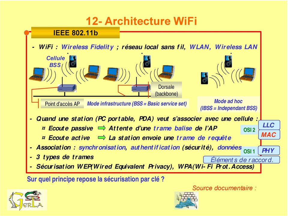 synchronisation, authentification (sécurité), données OSI 1 PHY - 3 types de trames Éléments de raccord. - Sécurisation WEP(Wired Equivalent Privacy), WPA(Wi-Fi Prot.