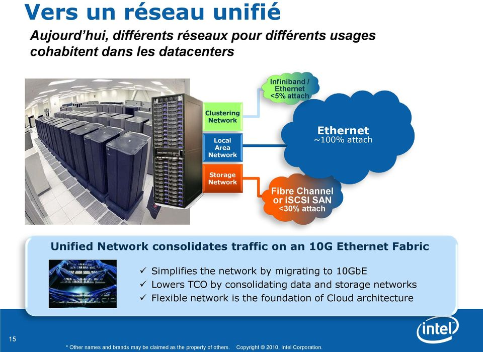 traffic on an 10G Ethernet Fabric Simplifies the network by migrating to 10GbE Lowers TCO by consolidating data and storage networks Flexible