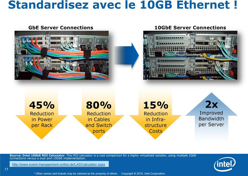 Infrastructure Costs 2x Improved Bandwidth per Server Source: Intel 10GbE ROI Calculator.